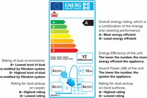 Energy Efficient Vacuum Cleaner